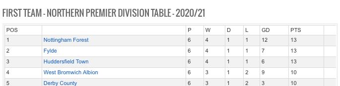 League Table - 18-10-20