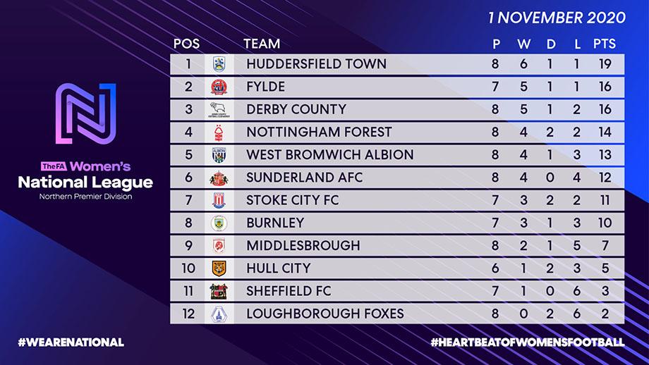 League Table 01-11-20